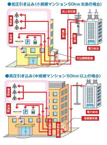 電気設備の基礎知識